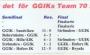 Lag statistik hockey
